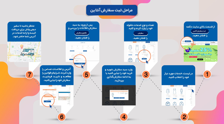 مراحل ثبت سفارش آنلاین